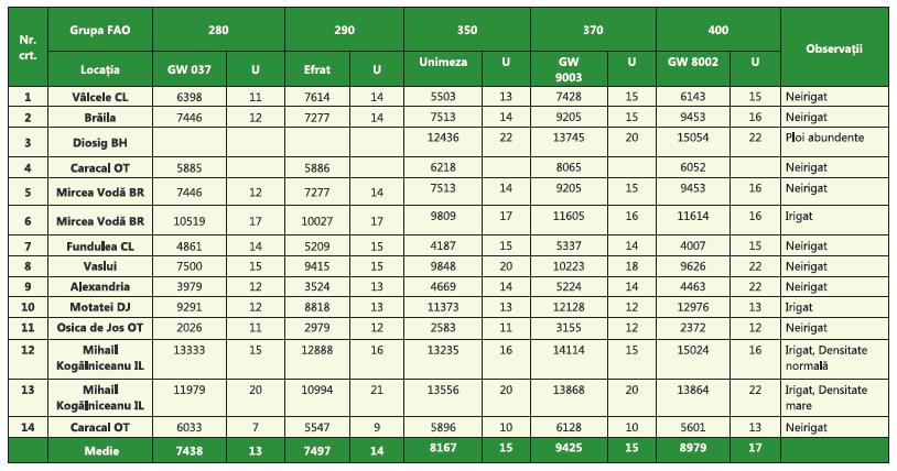 Rezultate Recolta Porumb 2015